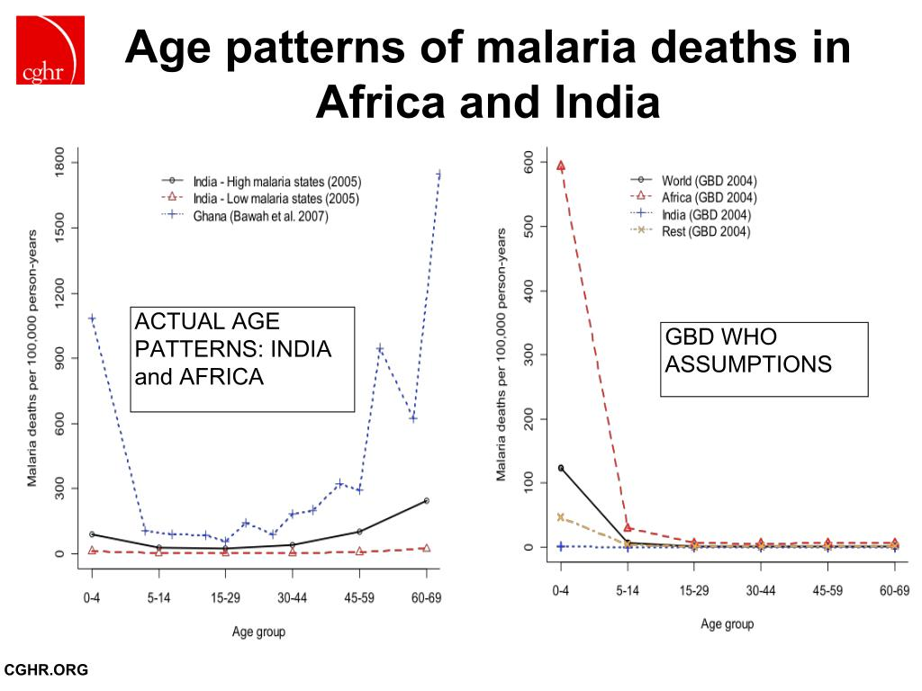 Age patterns of malaria deaths in Africa and India