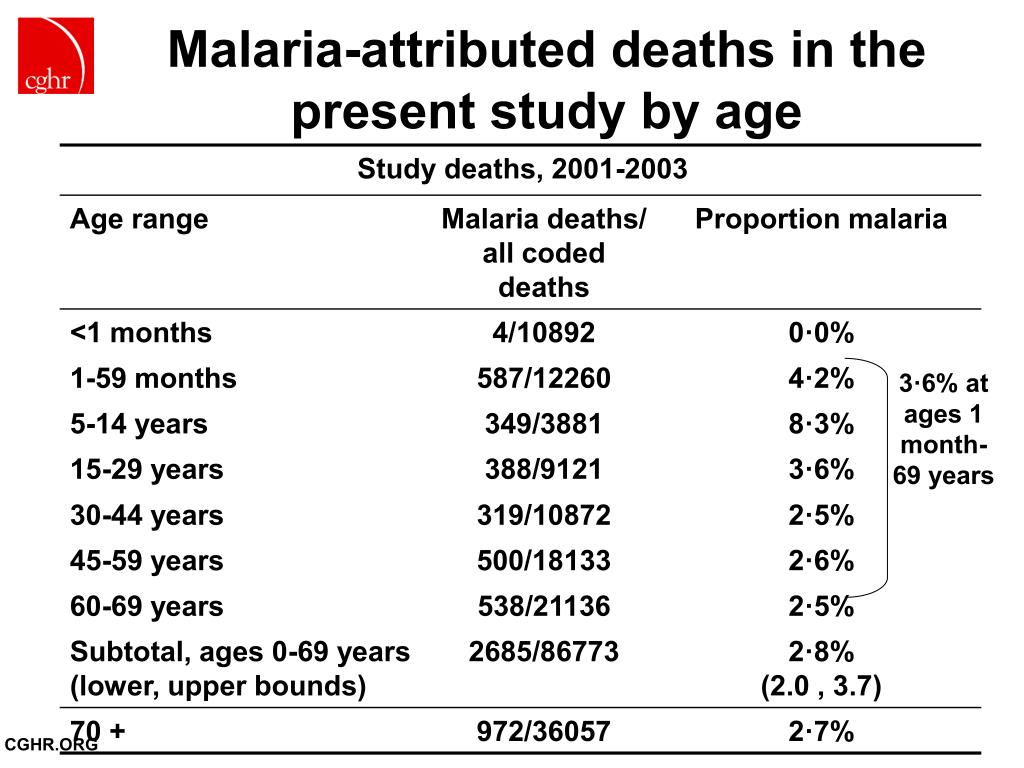 Malaria-attributed deaths in the present study by age