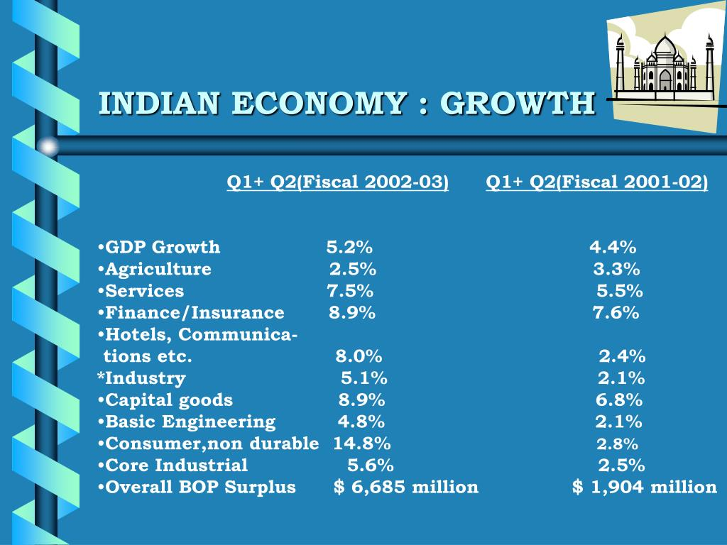INDIAN ECONOMY : GROWTH