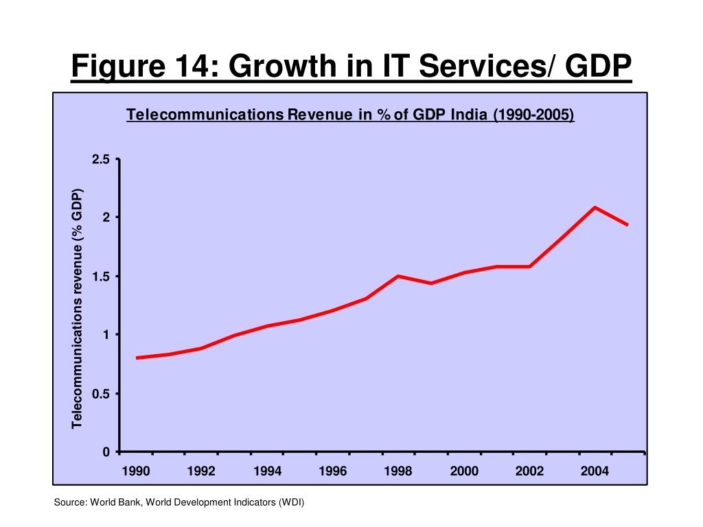 Figure 14: Growth in IT Services/ GDP