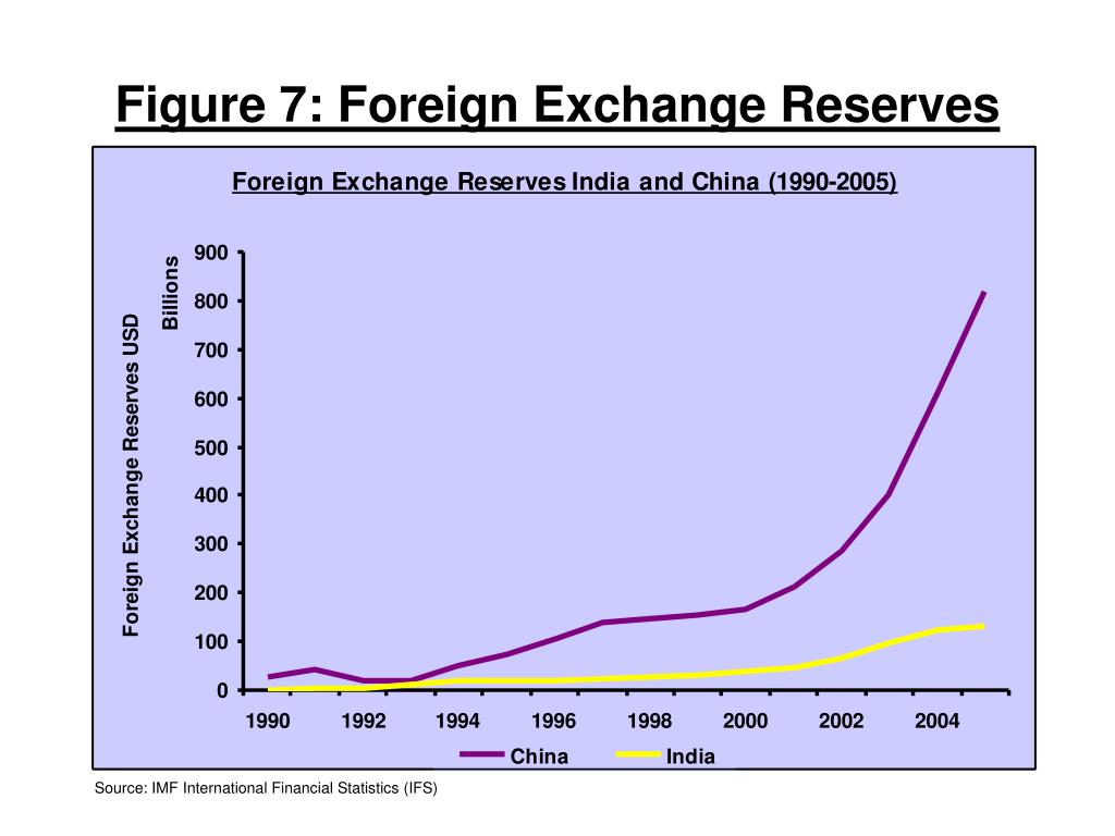 Figure 7: Foreign Exchange Reserves