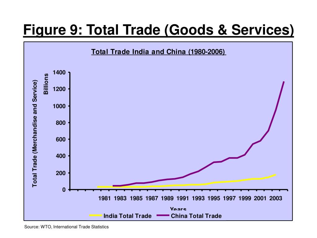 Figure 9: Total Trade (Goods & Services)