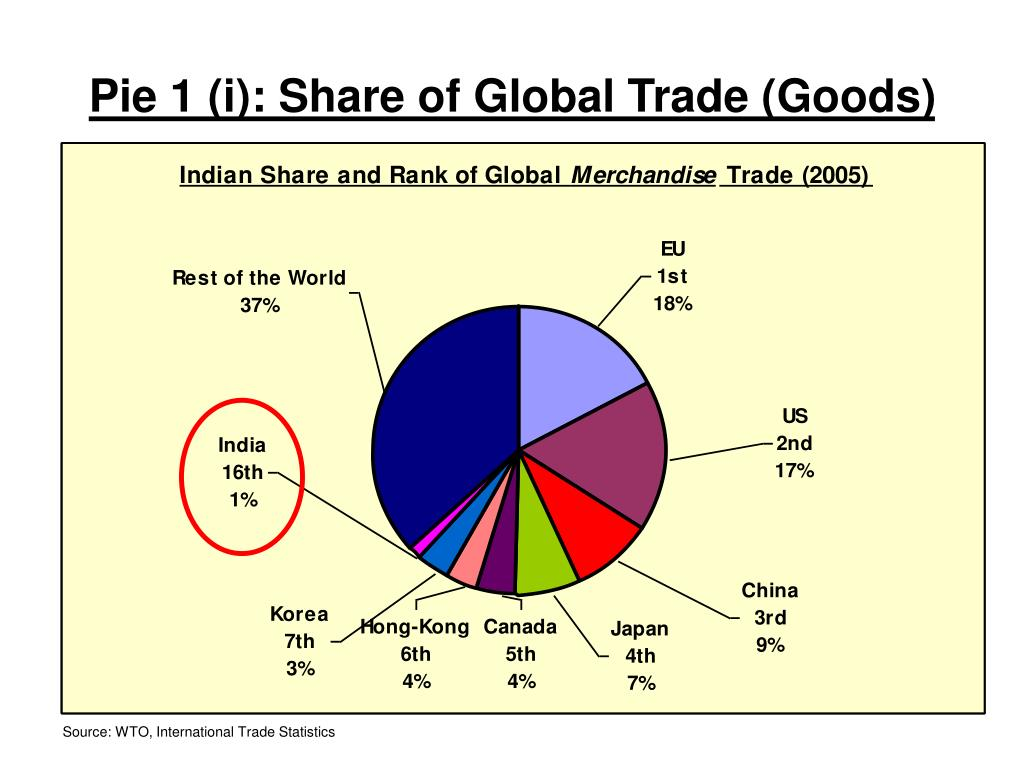 Pie 1 (i): Share of Global Trade (Goods)