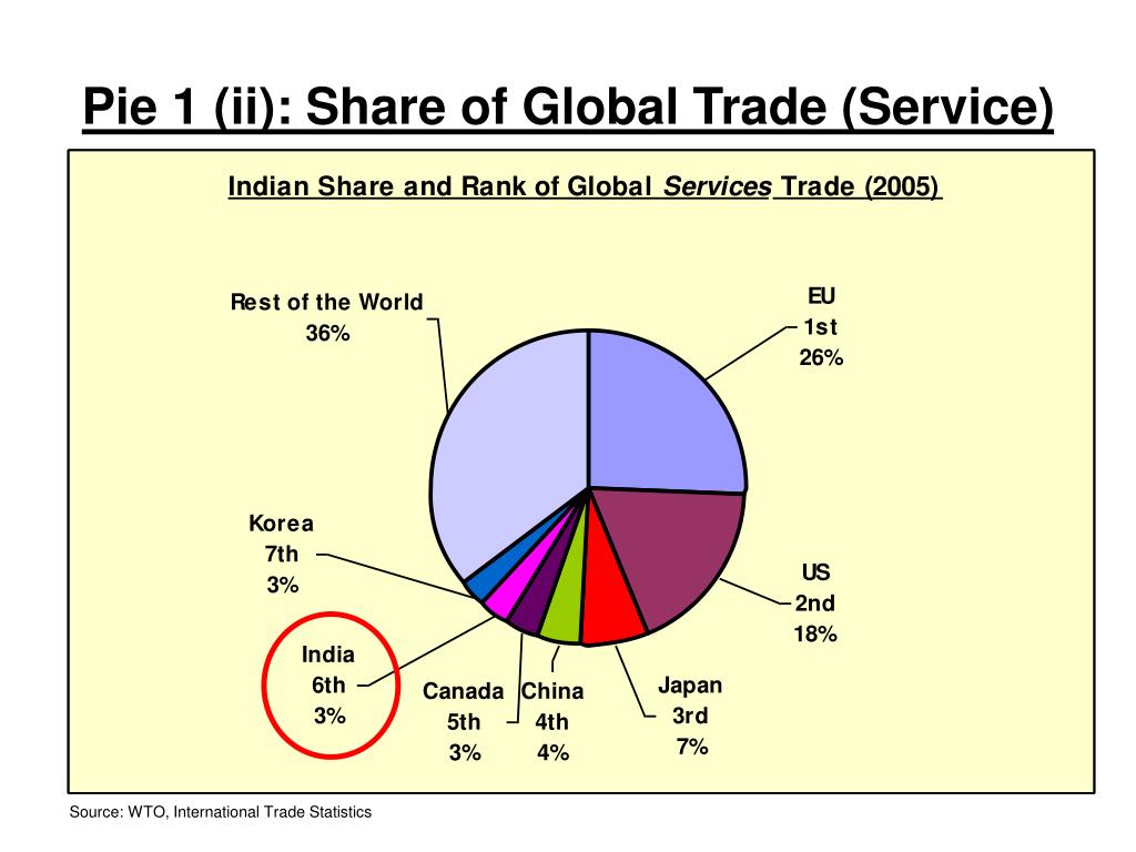 Pie 1 (ii): Share of Global Trade (Service)