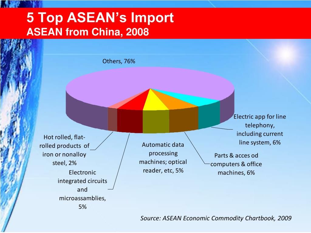 5 Top ASEAN's Import