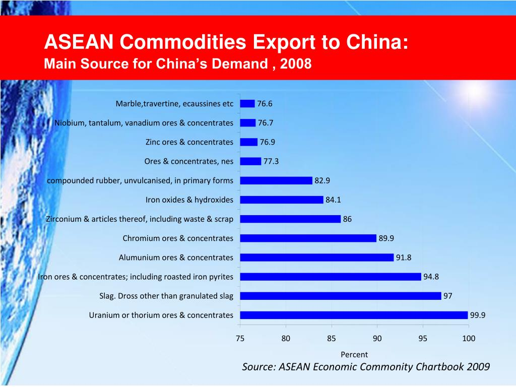 ASEAN Commodities Export to China: