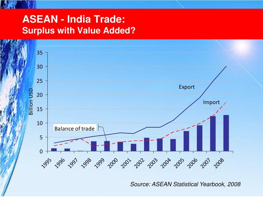 ASEAN - India Trade: