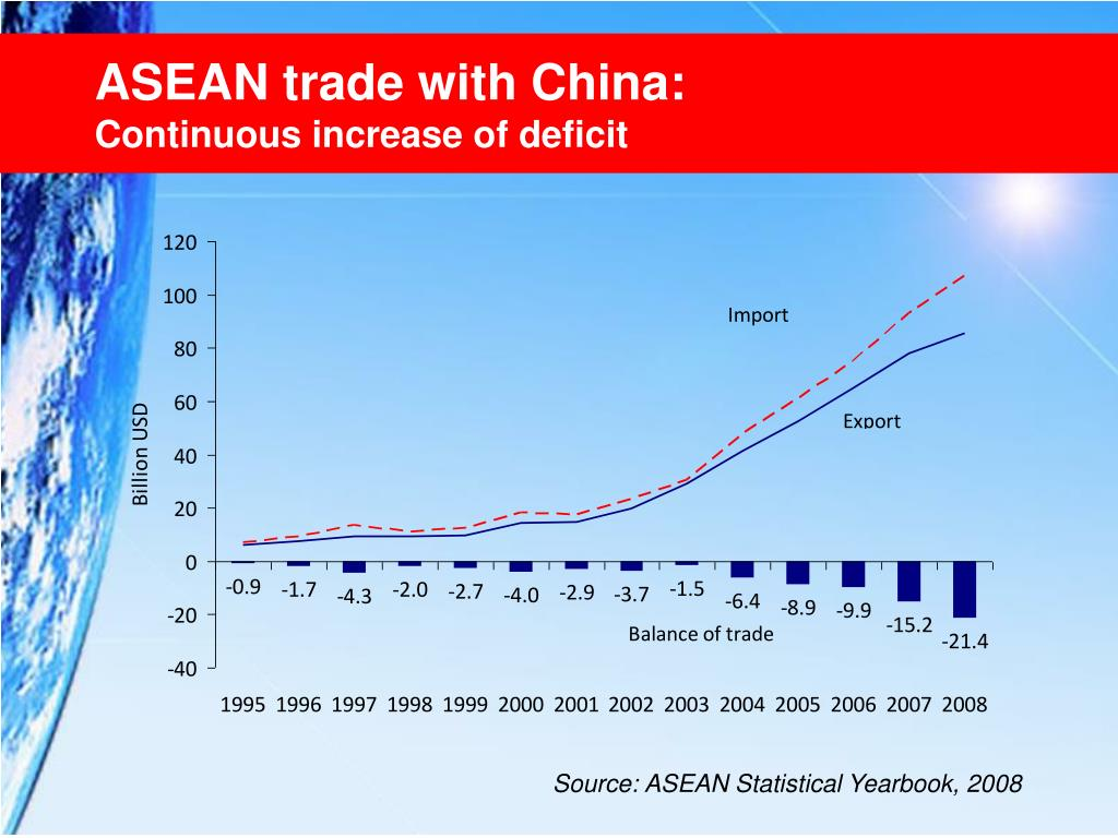 ASEAN trade with China: