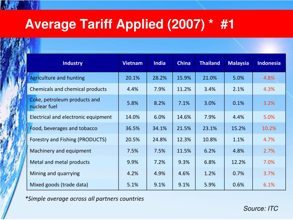 Average Tariff Applied (2007) *  #1