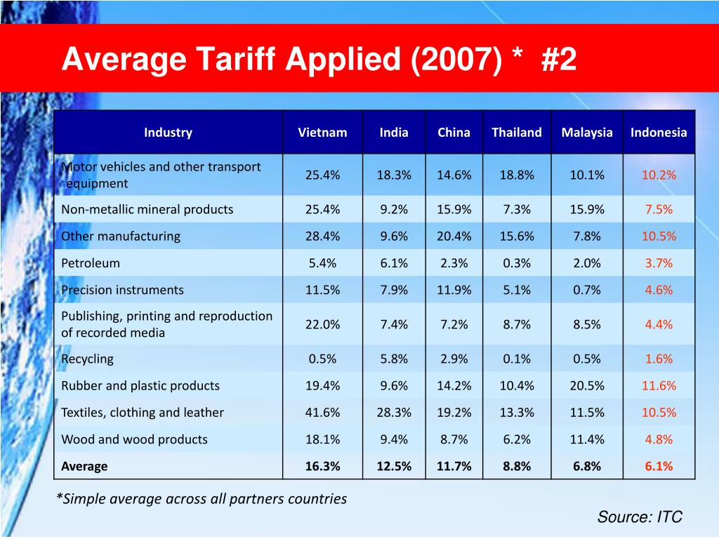 Average Tariff Applied (2007) *  #2