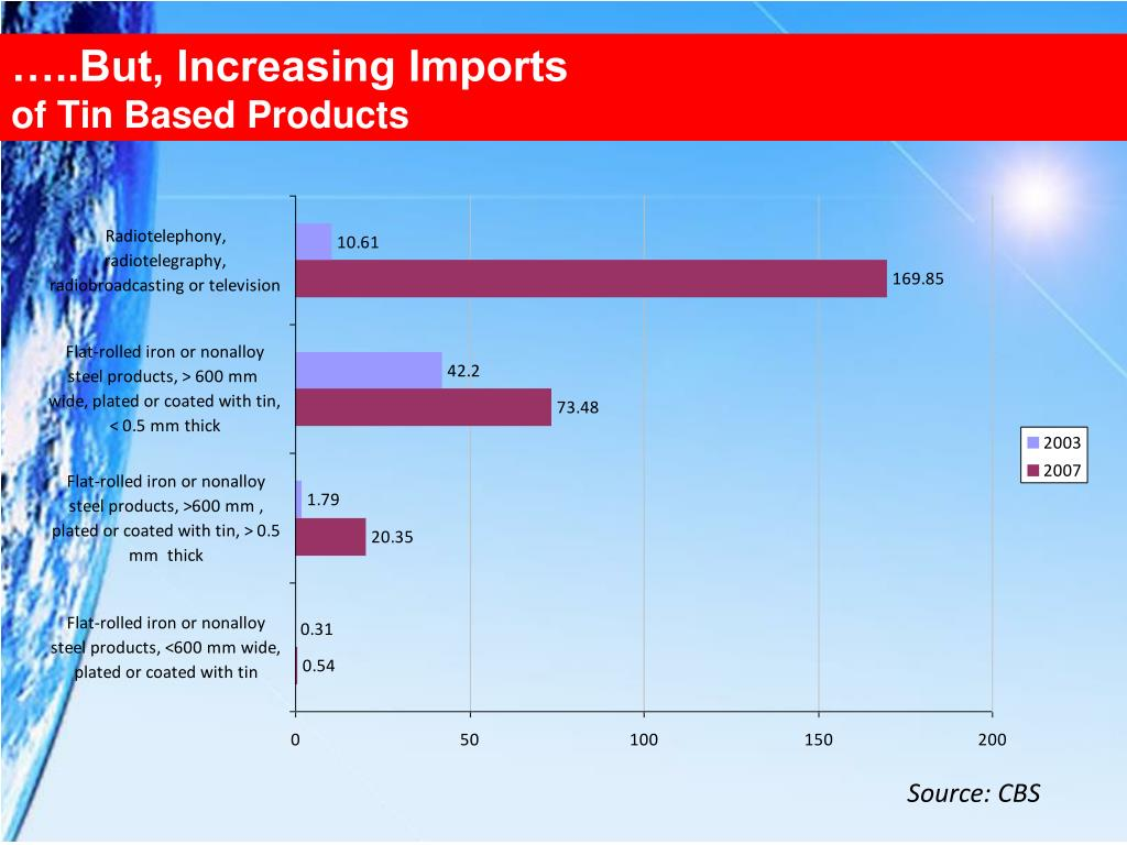 …..But, Increasing Imports