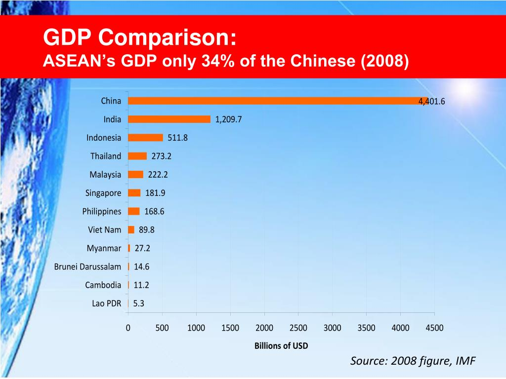 GDP Comparison: