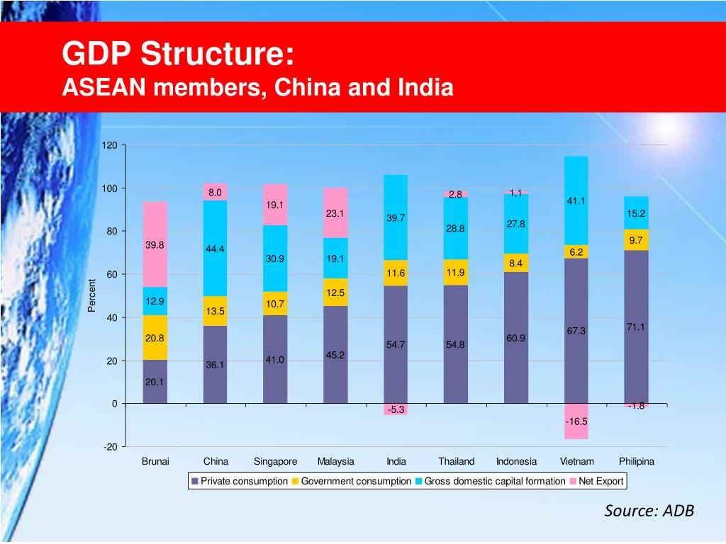GDP Structure: