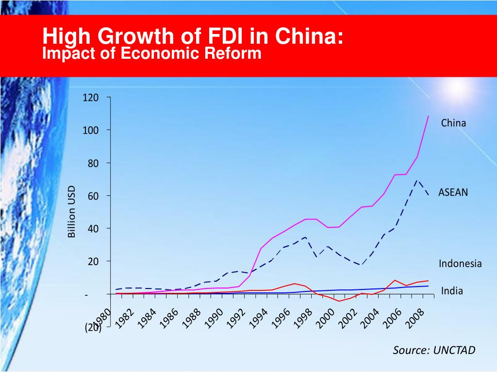 High Growth of FDI in China:
