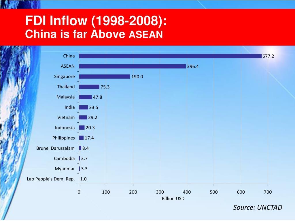 FDI Inflow (1998-2008):