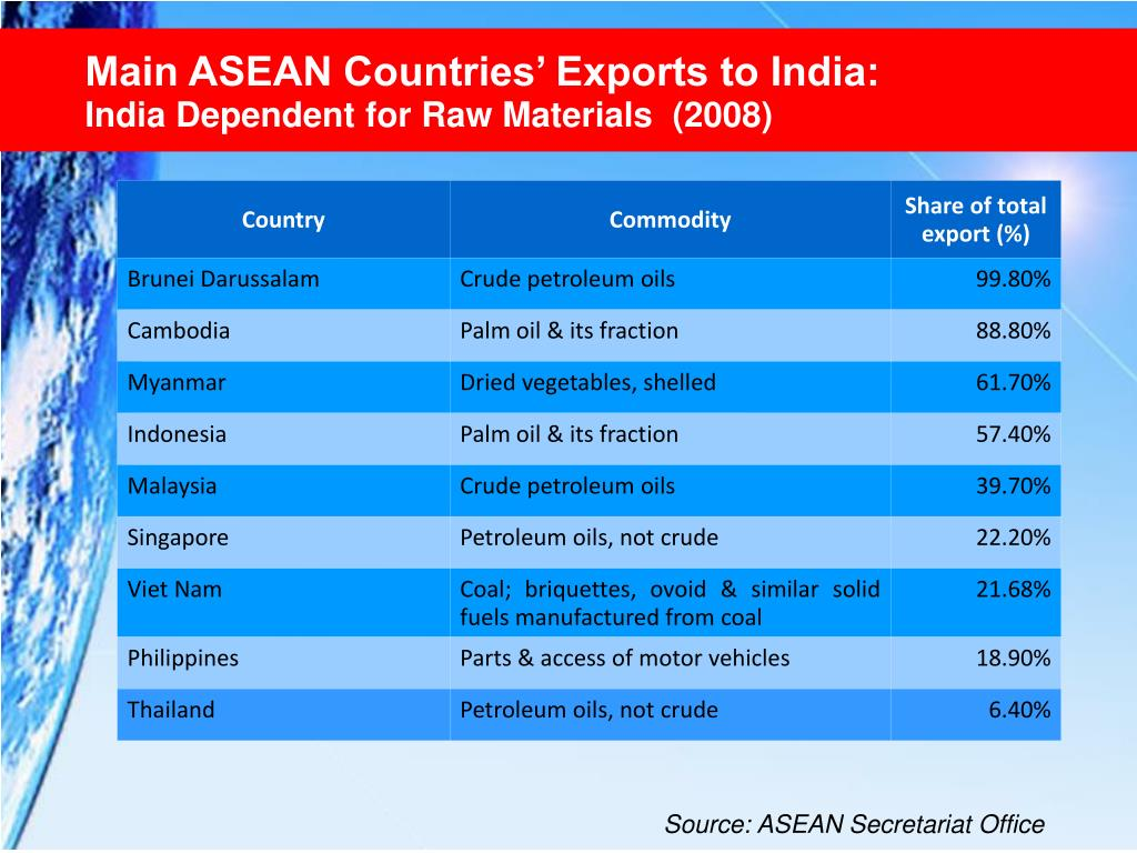 Main ASEAN Countries' Exports to India: