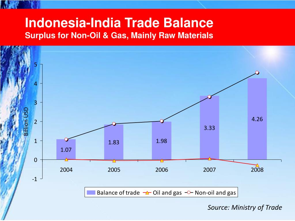 Indonesia-India Trade Balance