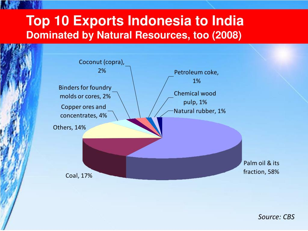 Top 10 Exports Indonesia to India