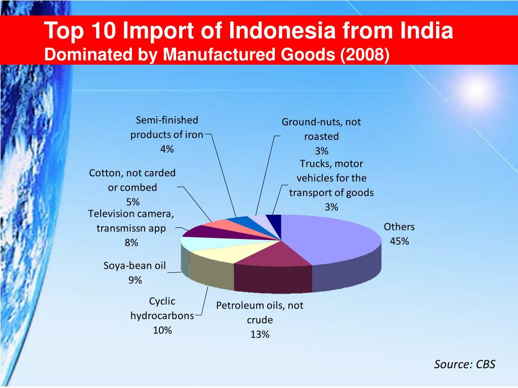 Top 10 Import of Indonesia from India