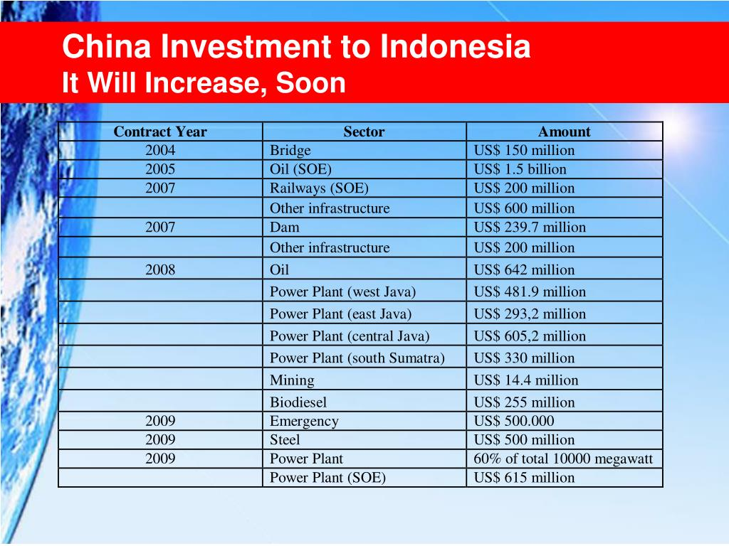 China Investment to Indonesia