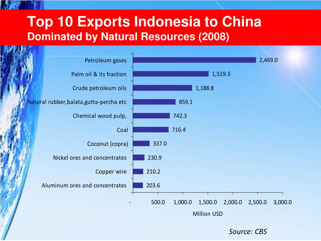 Top 10 Exports Indonesia to China