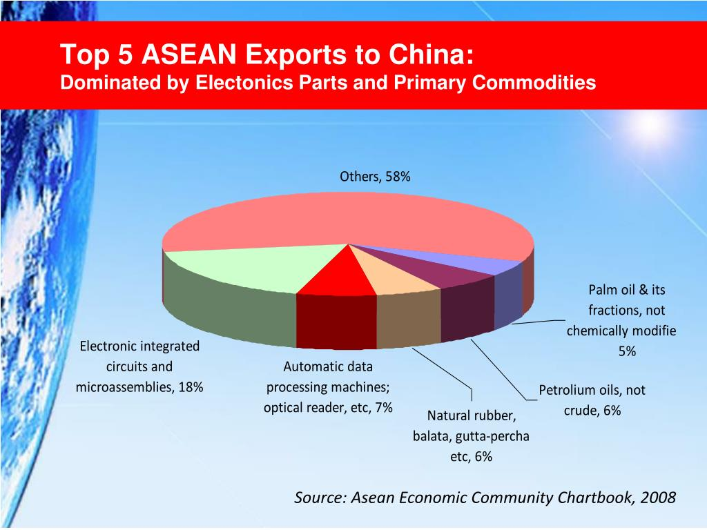 Top 5 ASEAN Exports to China: