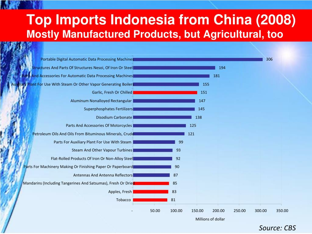 Top Imports Indonesia from China (2008)