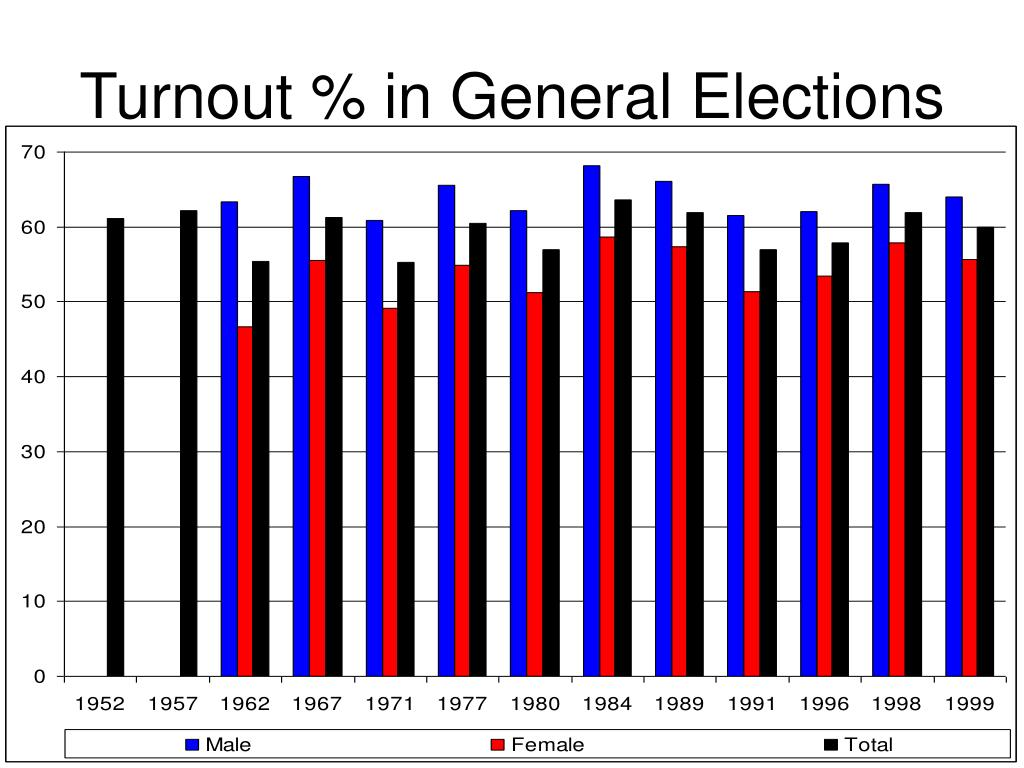 Turnout % in General Elections
