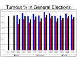 turnout in general elections