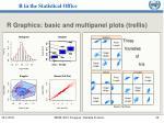 r graphics basic and multipanel plots trellis