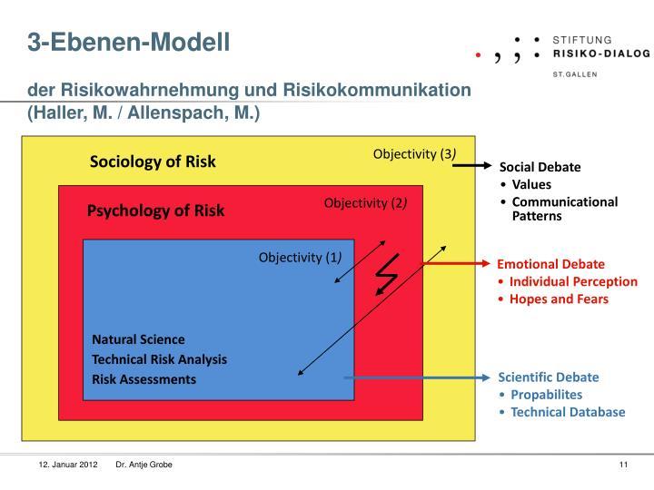 3-Ebenen-Modell