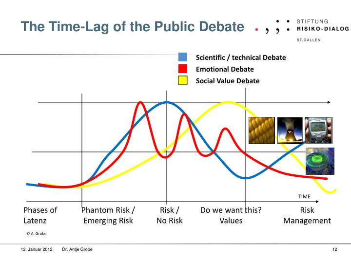 The Time-Lag of the Public Debate