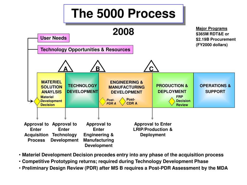 The 5000 Process