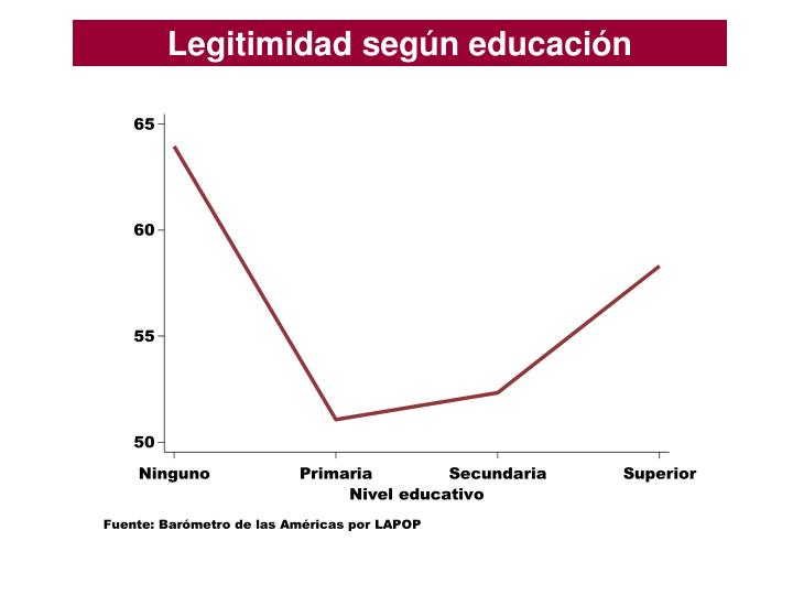 Legitimidad según educación