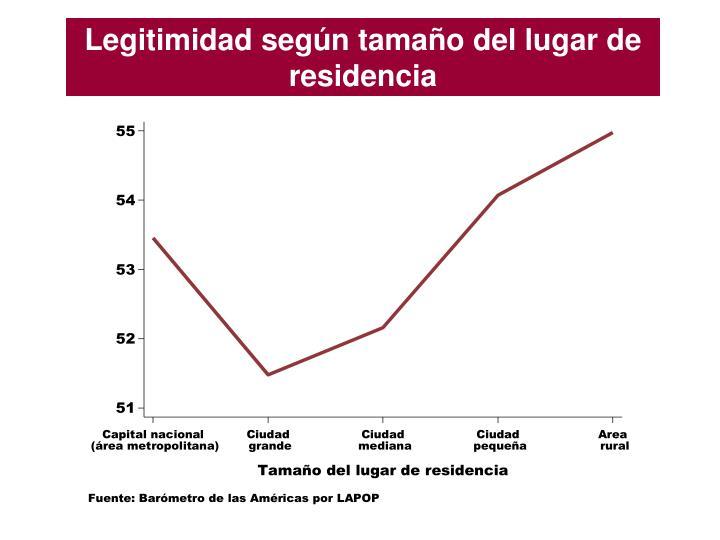Legitimidad según tamaño del lugar de residencia