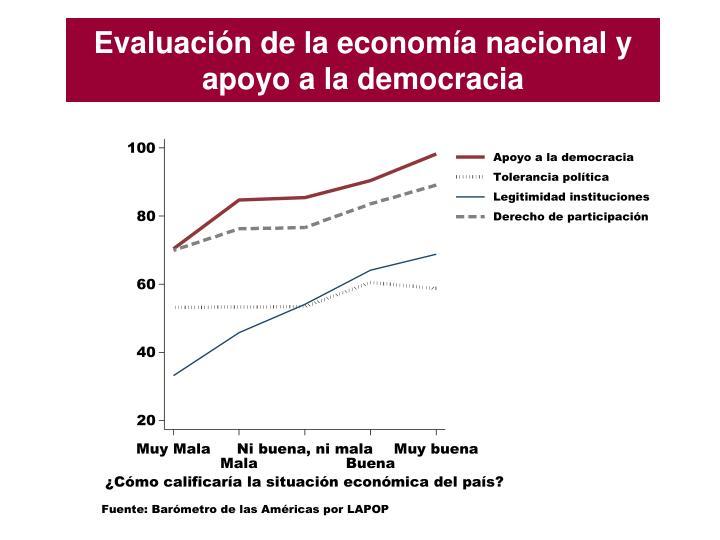 Evaluación de la economía nacional y apoyo a la democracia