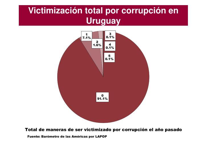 Victimización total por corrupción en Uruguay