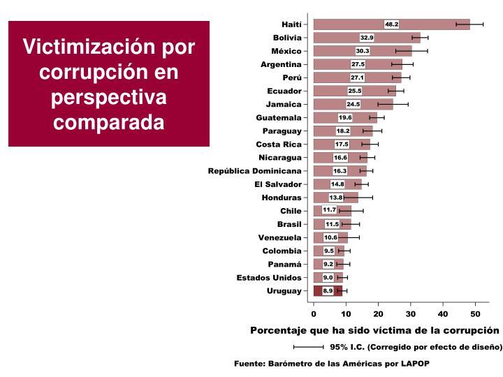 Victimización por corrupción en perspectiva comparada