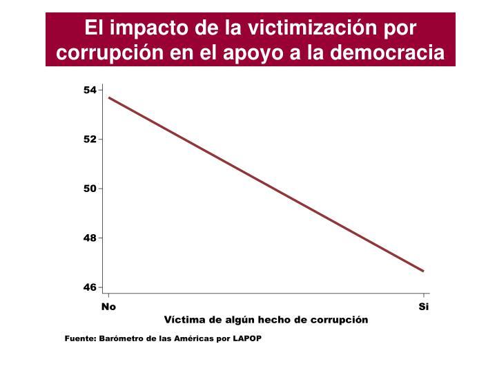 El impacto de la victimización por corrupción en el apoyo a la democracia