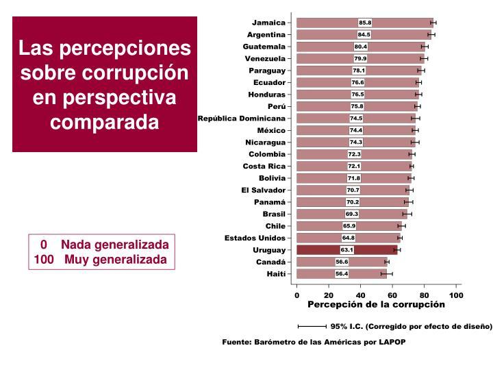 Las percepciones sobre corrupción en perspectiva comparada