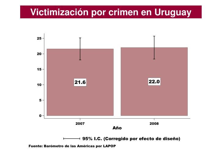 Victimización por crimen en Uruguay