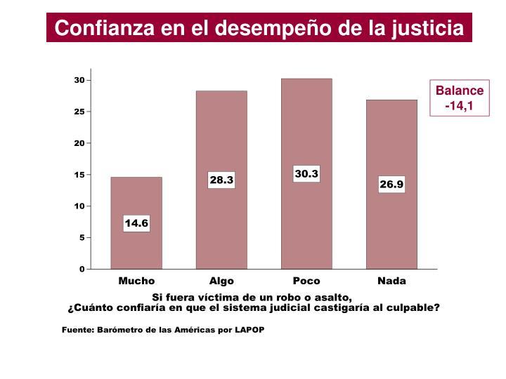 Confianza en el desempeño de la justicia