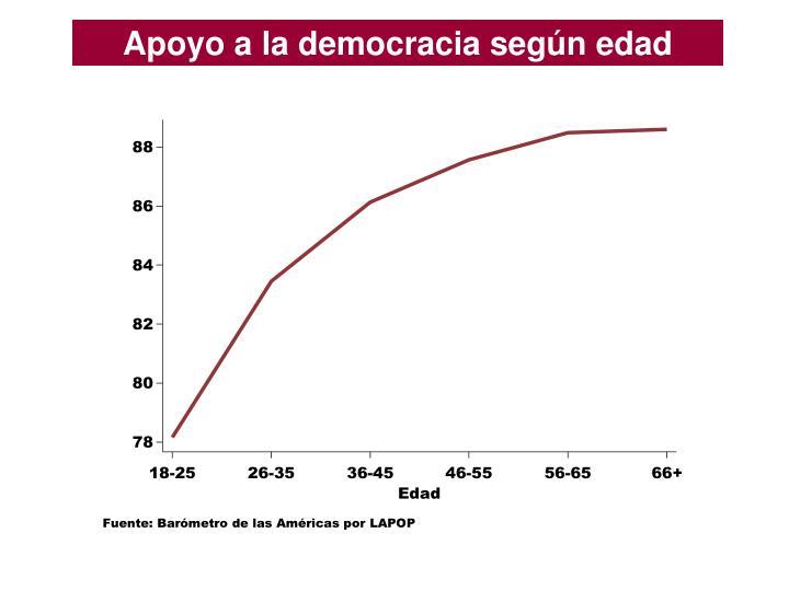 Apoyo a la democracia según edad