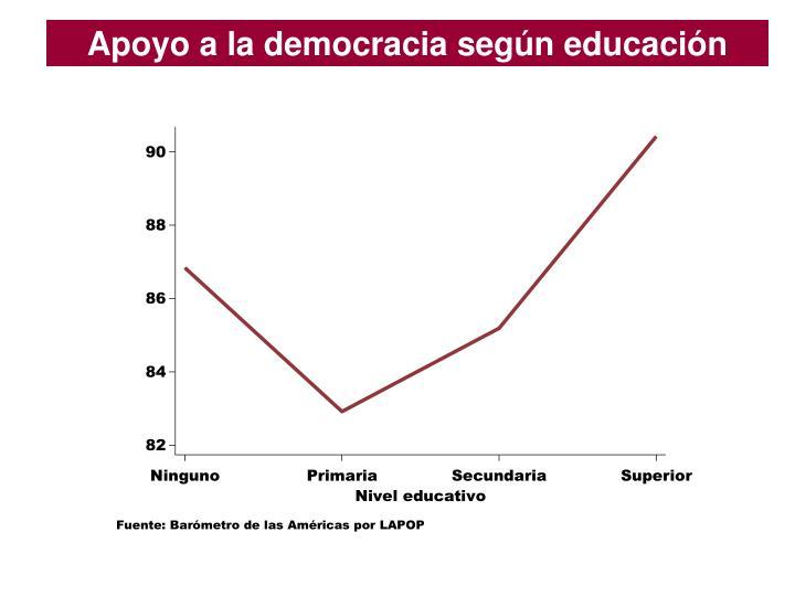 Apoyo a la democracia según educación