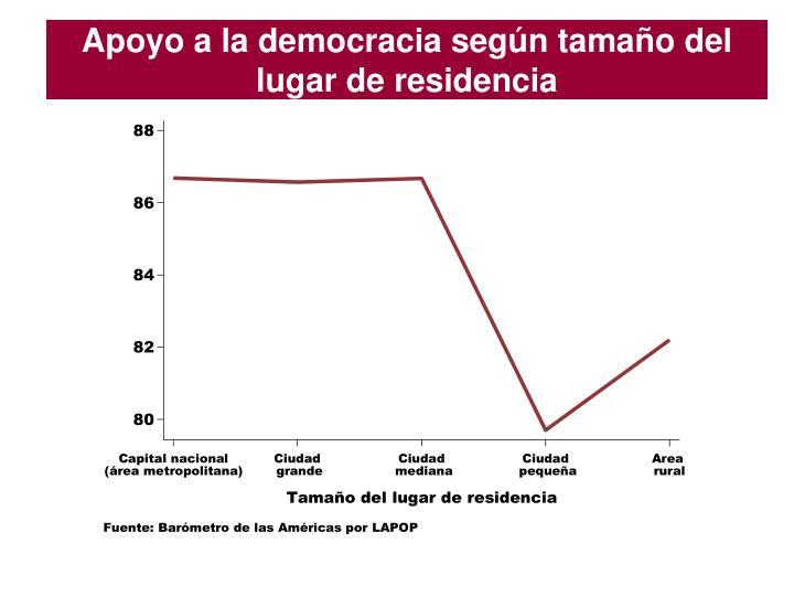 Apoyo a la democracia según tamaño del lugar de residencia