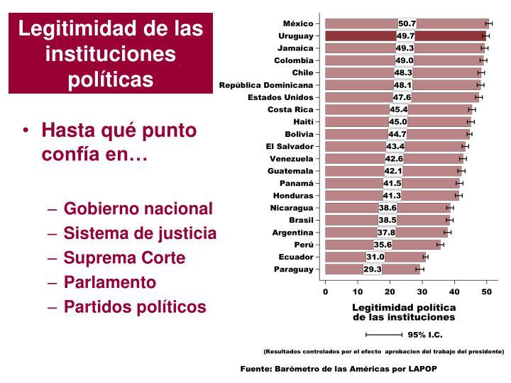Legitimidad de las instituciones políticas