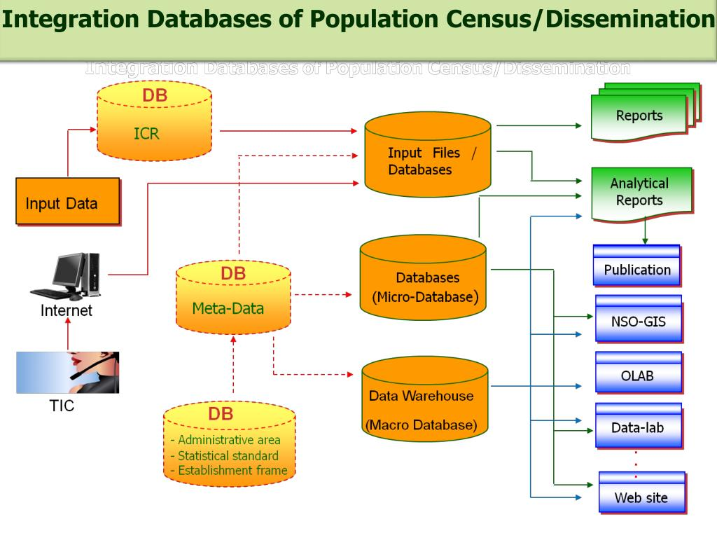 Integration Databases of Population Census/Dissemination