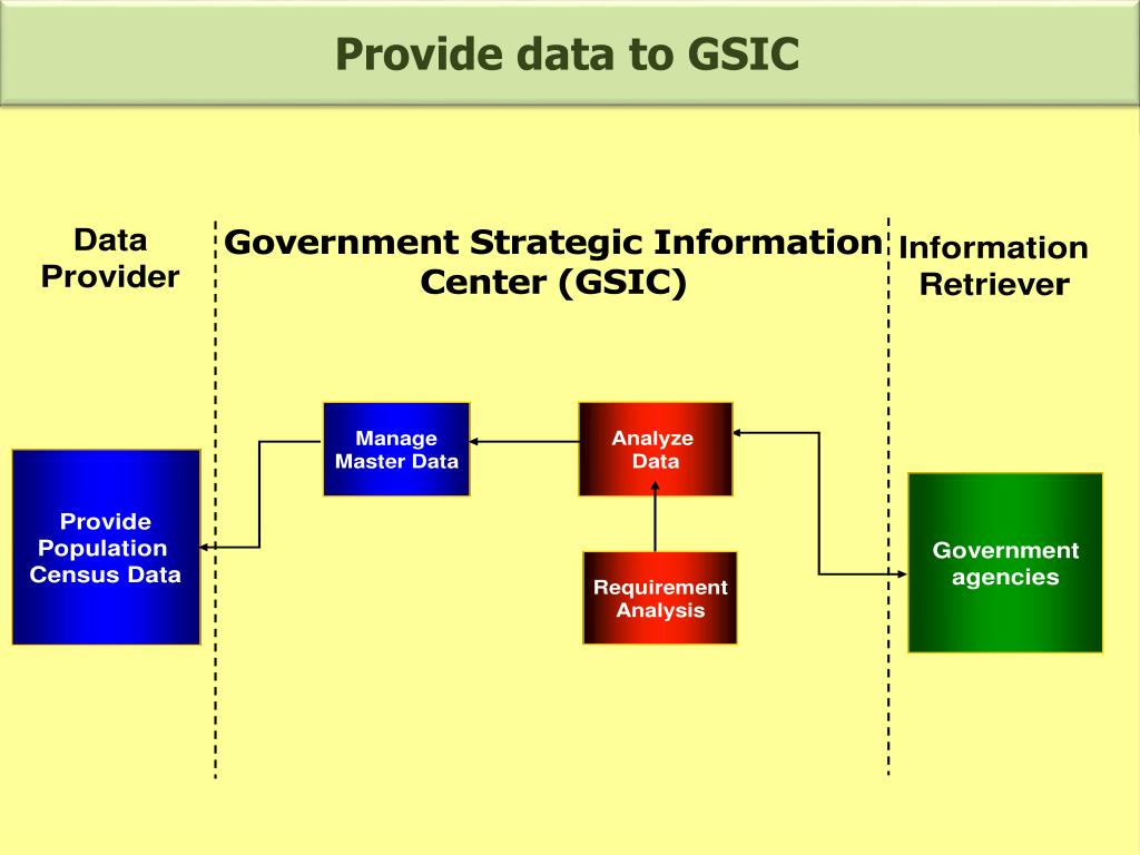 Provide data to GSIC