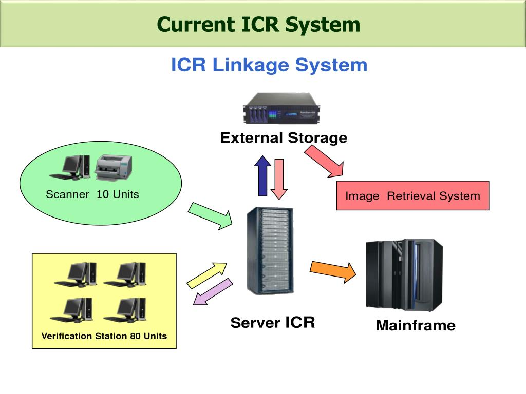 Current ICR System