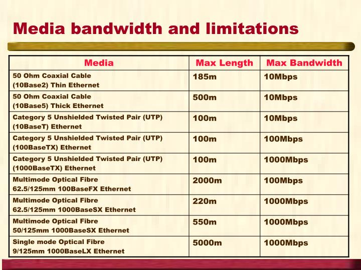 Media bandwidth and limitations